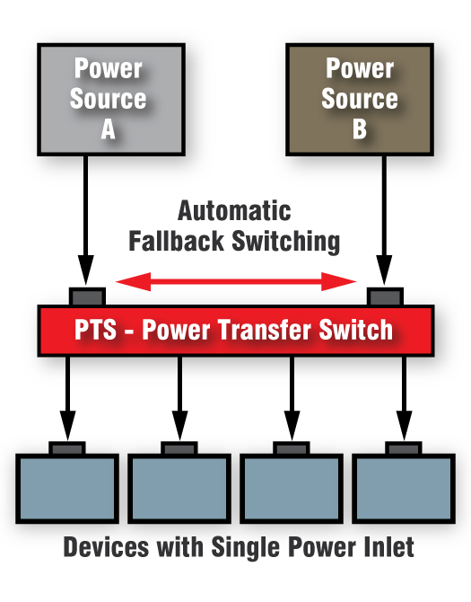 Rack-mount Automatic Transfer Switch for network equipment