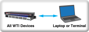 connecting a WTI device to a laptop