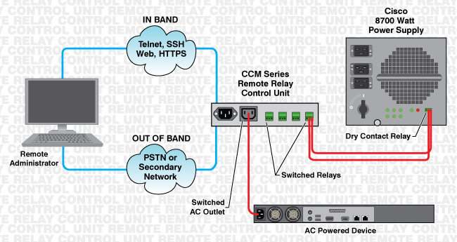 ccm remote relay control unit