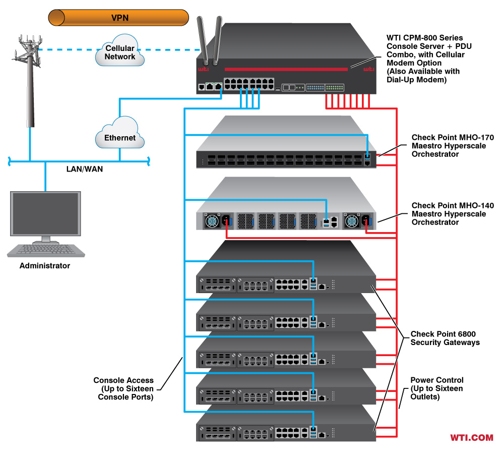 Secure Console Management and power reboot for Check Point Orchestrator