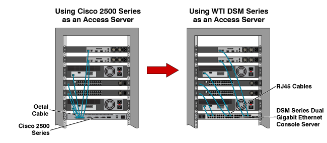 Cisco 2509 Replacement - Using the WTI TSM-DPE as a Console Access ...