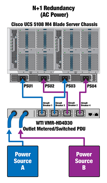 N+1 Redundancy Managed Power for Cisco UCS 5108 M4 Chassis