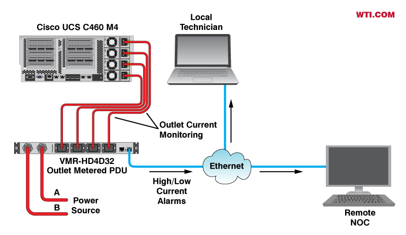 Voltage and current threshold alarms for Cisco UCS