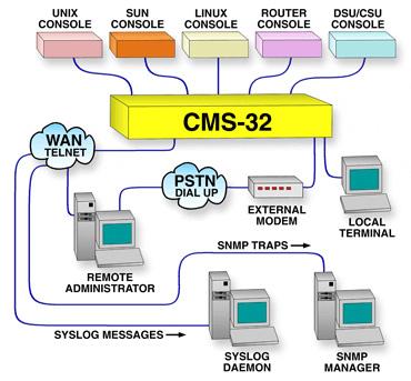 how to connect via telnet