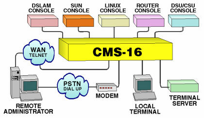 Cms 16 Telnet And Dial Up Console And Aux Port Switch