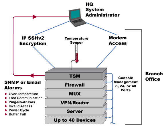 WTI Serial Console Server Application Diagram