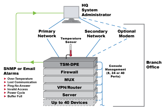 WTI Dual Ethernet Serial Console Server Application Diagram