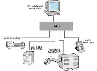 CAS-41A Application Diagram