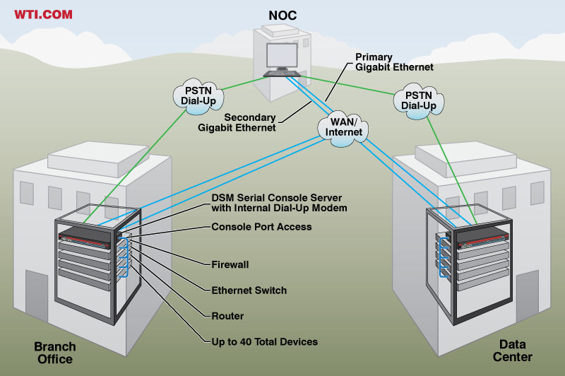 How to Access Remote Console Ports when your GigE Network is Down