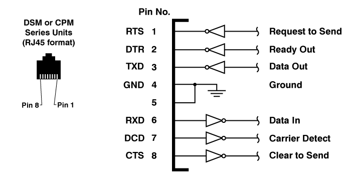 RJ45 Serial Port Pinout