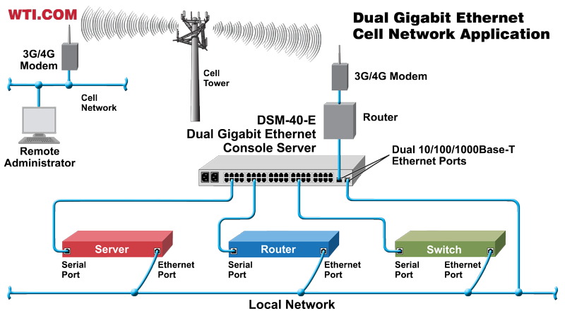 dual ethernet console server cell network application
