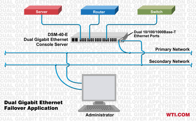 dual ethernet console server failover application