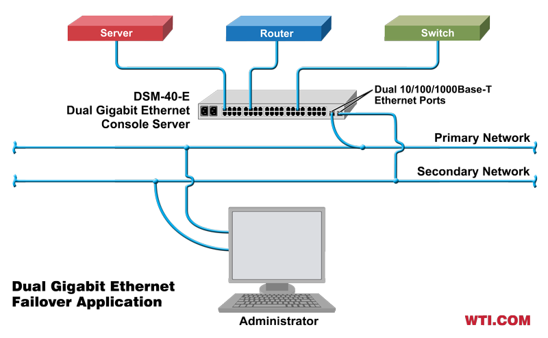 dual ethernet console server failover application