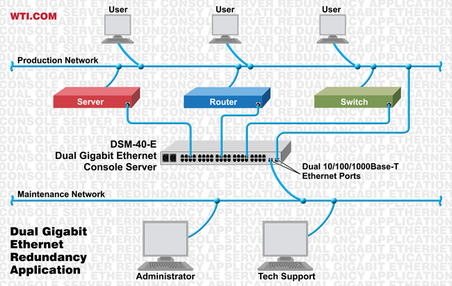 dual ethernet console server network redundancy application