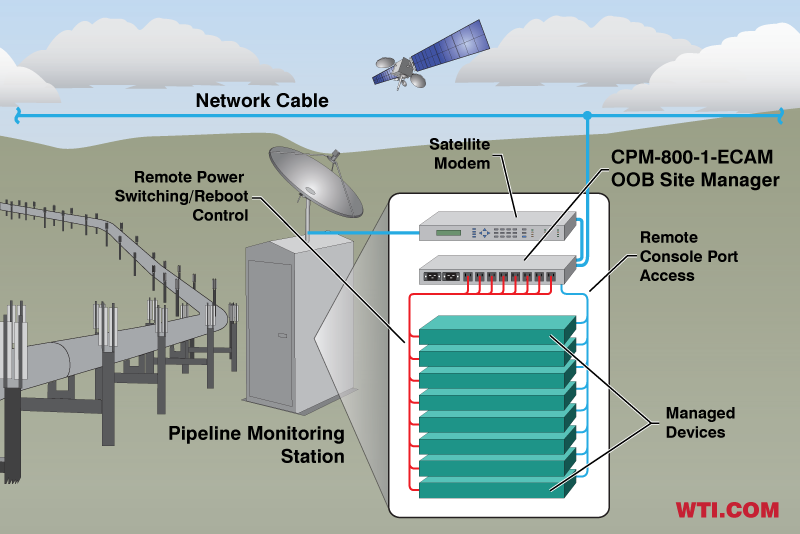 Out-of-Band Management Solution for Enterprise Networks in Public Utilities Applications - Pipeline Monitoring