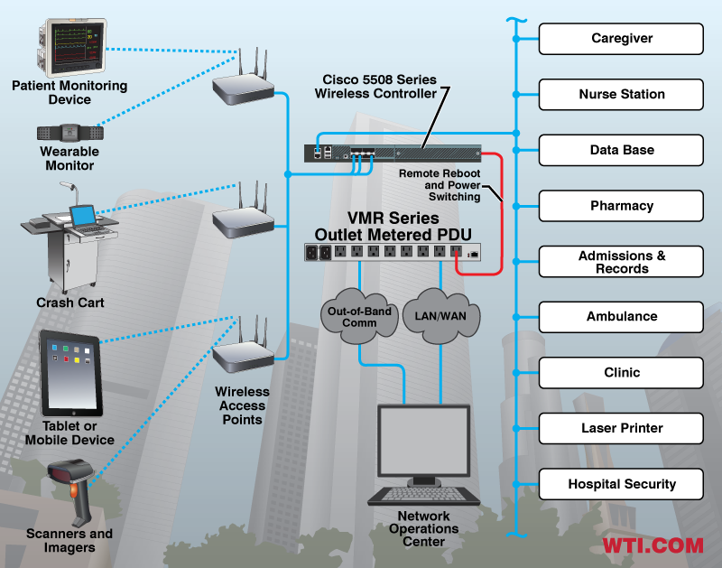 Rebooting Wireless Controllers in Healthcare Applications