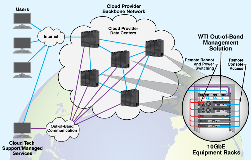 Cloud Industry - Out-of-Band Management Application