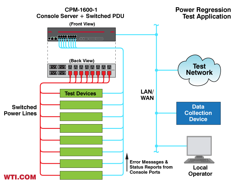 Automate Power Regression Testing in Lab Applications