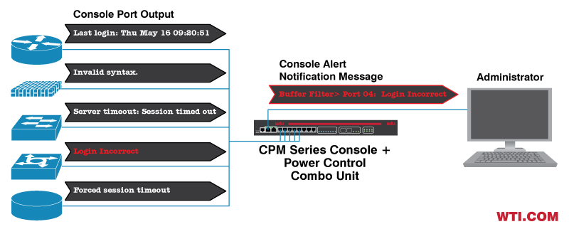 Monitoring Console Port Output Data from Servers, Switches and Routers