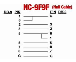 NC-9F9F-6FT Null Modem Cable, pinout