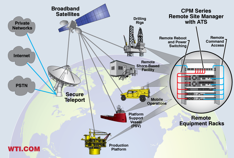 Out-of-Band Console and Power Management Solutions for Oil Rigs and Production Platforms