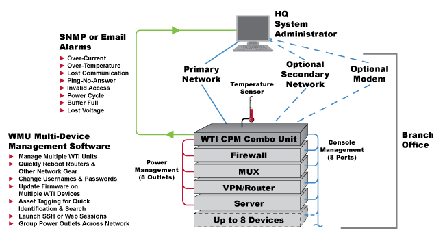 Manage Cisco Kit When The Network is Down!