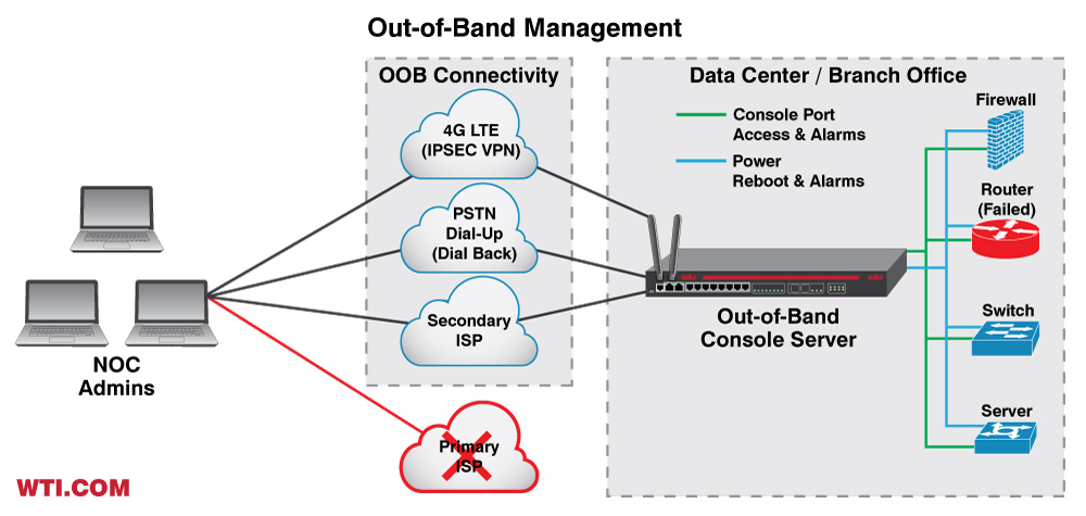 Out-of-Band Management - OOBM