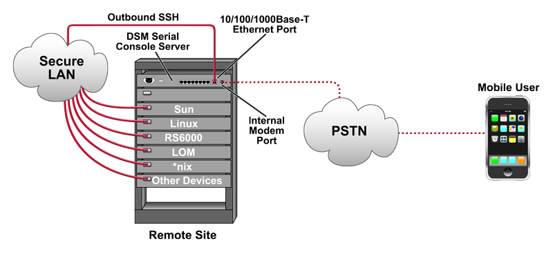 Creating Outbound SSH Connections