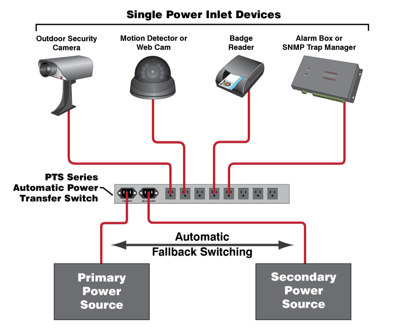 PTS - Power Redundancy for Single Inlet Security Devices