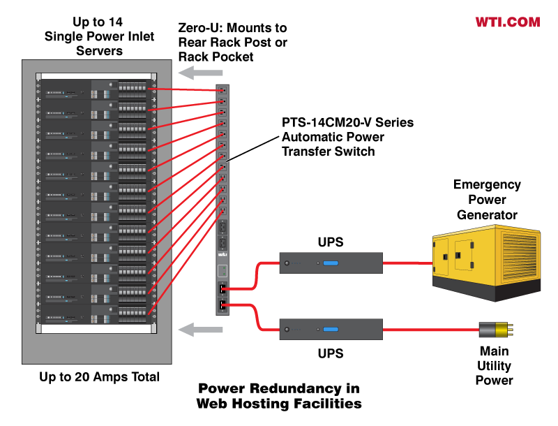 power redundancy in web hosting facilities
