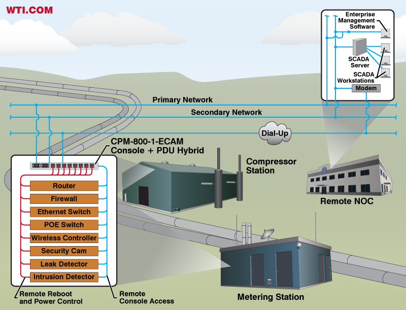 Redundant Out-of-Band Communication in Pipeline Applications