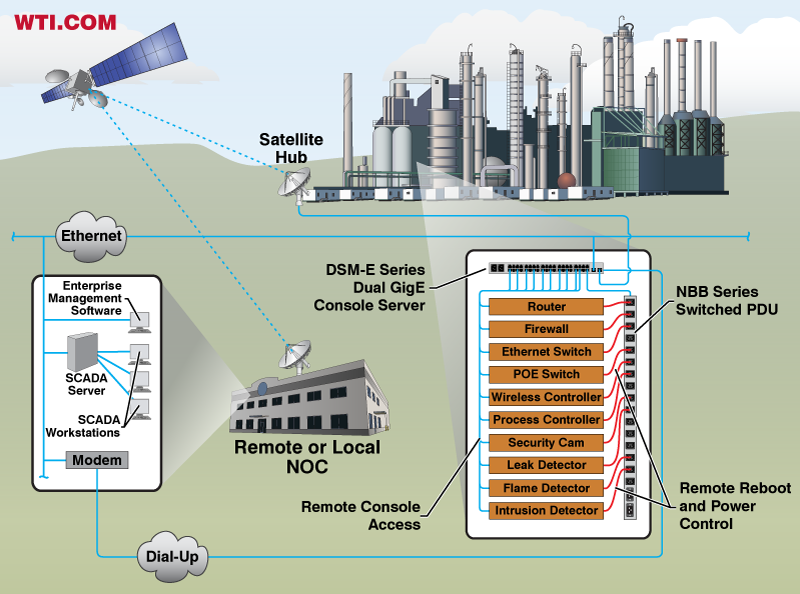 Redundant Out-of-Band Communication in Refinery Applications