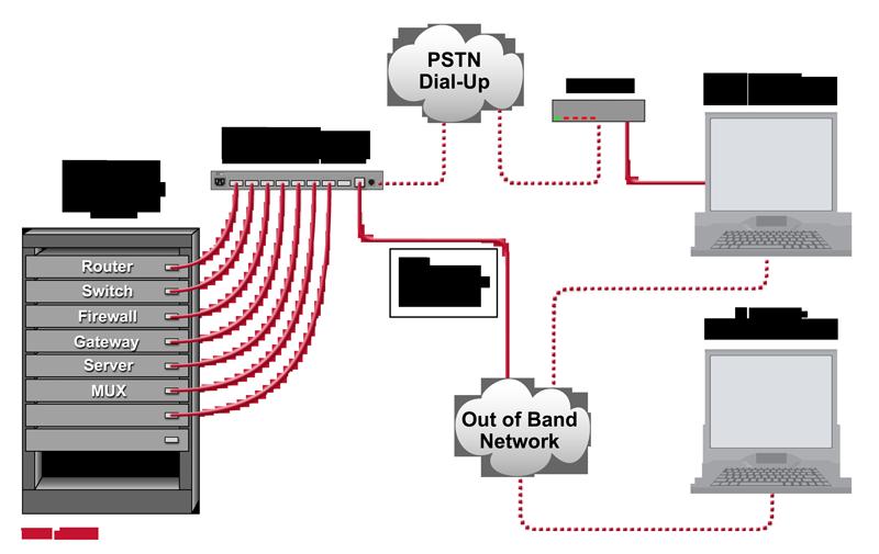 Remote Console Server