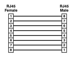 RJRJ-ROLL RJ45 to RJ45 Rollover Adapter pinout