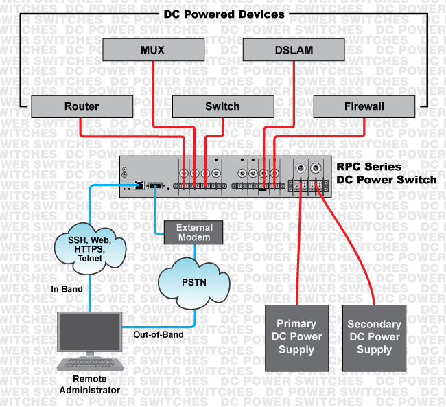 RPC Series DC Power Switches