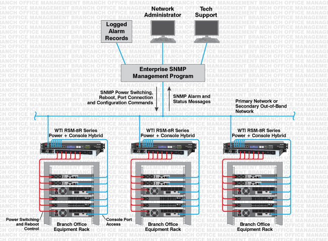 rsm-8r power + console hybrid