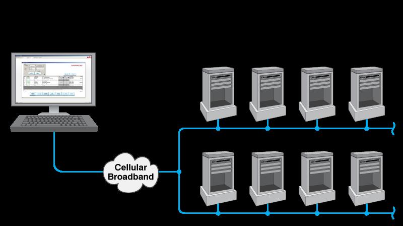 4g LTE cellular out of band management - enterprise management software