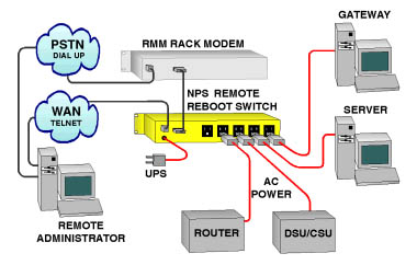 Nps 230 remote telnet network power switch remote reboot switch intelligent power control ccuart Choice Image