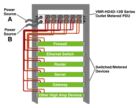 Remote Power Management for High Amp Network Devices