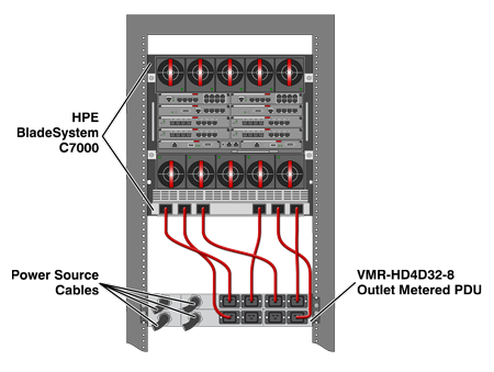 Power Management for HPE C7000 BladeSystem