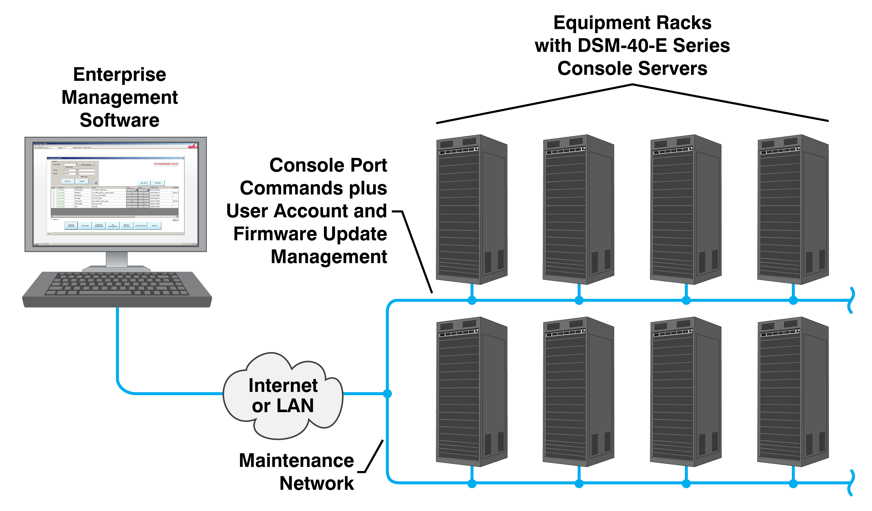 dual ethernet console server failover application with Centralized Management Software