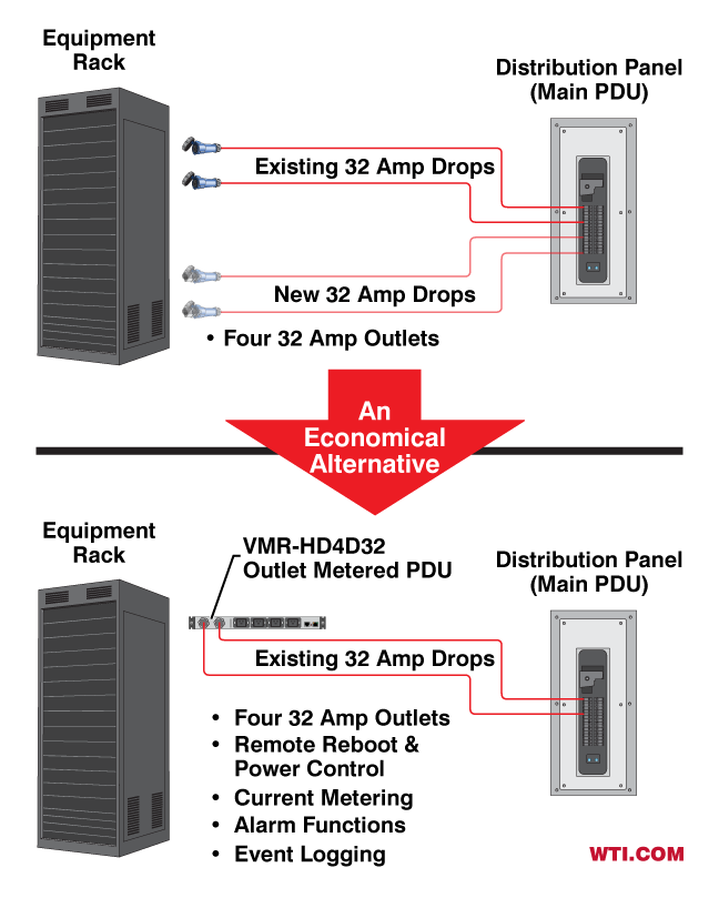 Adding managed outlets without additional power drops