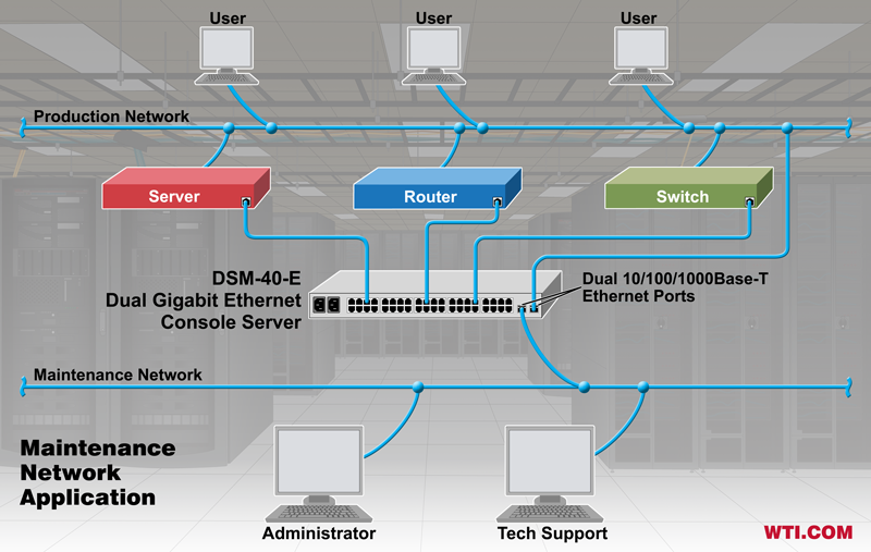 dual Ethernet console server maintenance network application