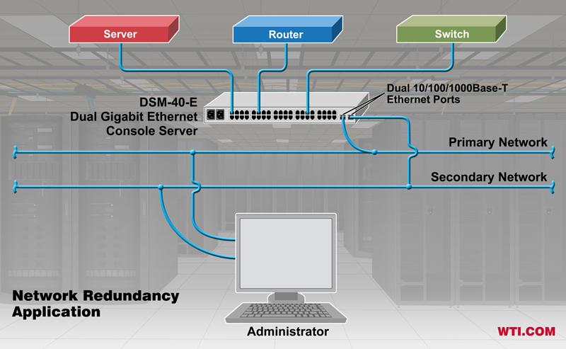 dual Ethernet console server network redundancy application