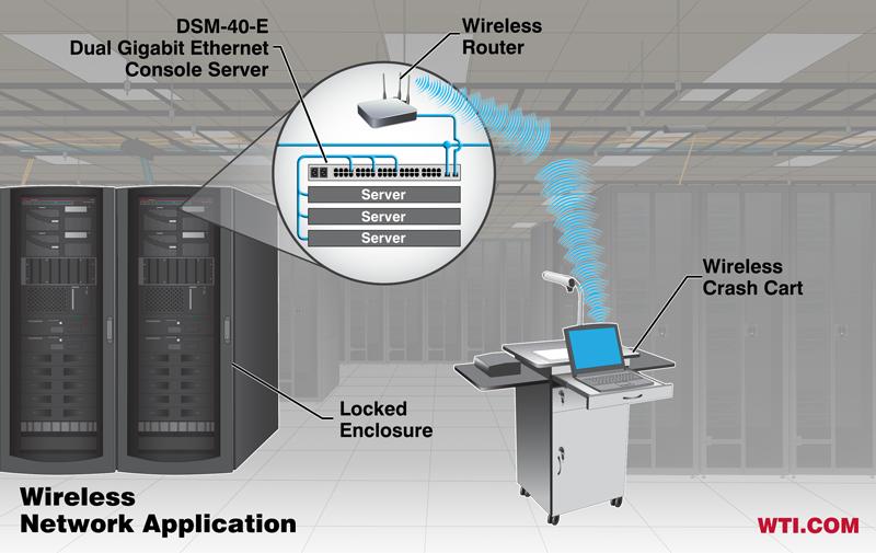 dual Ethernet console server wireless crash cart application
