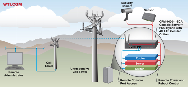 3g 4g modem out of band management - cell tower management application