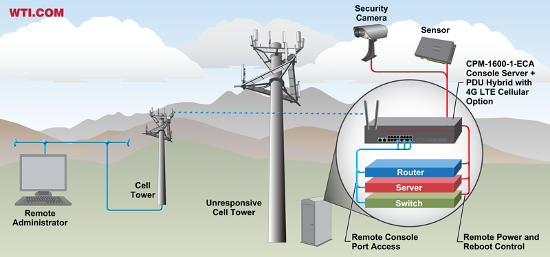 4g LTE cellular out of band management - cell tower management application