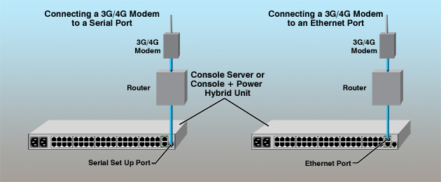 how to connect modem using eithernet