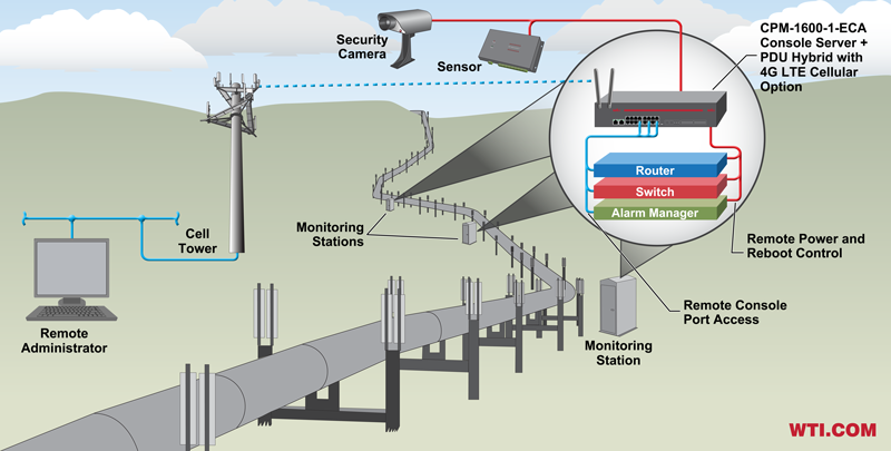 4g LTE cellular out of band management - pipeline monitoring application