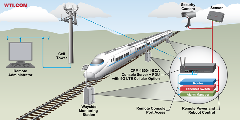 4g LTE cellular out of band management - railroad wayside device management application